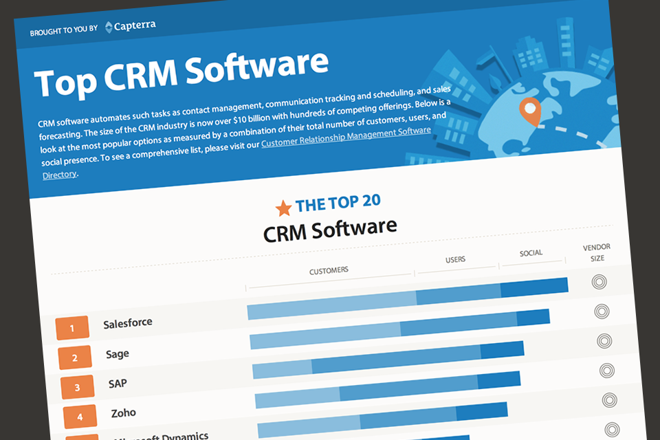 10 Best CRM Software for your Business | Top 2019's CRM List - TrendCruze